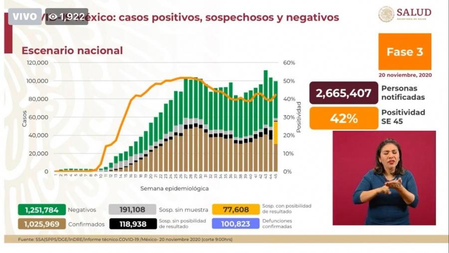 México reporta un millón 25 mil 969 casos de Covid-19 y cien mil 823 fallecidos