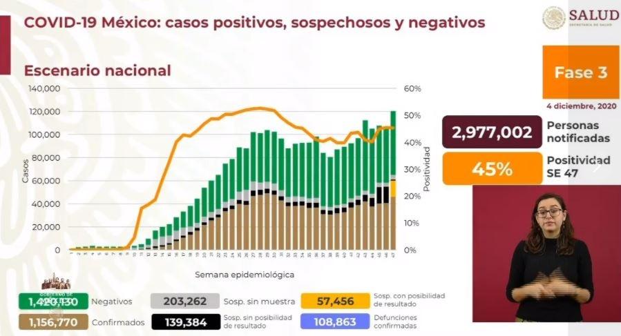 México reporta un millón 156 mil 770 casos de Covid-19 y 108 mil 863 fallecidos