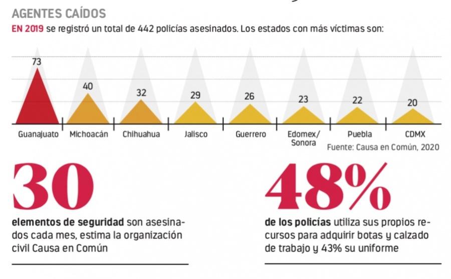 Asesinatos de policías crecen 5%, alerta ONG