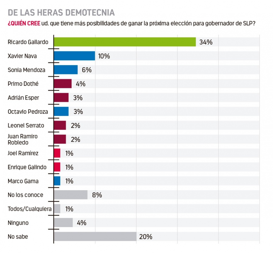 El PVEM con Gallardo, encabeza preferencias en SLP