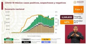 México reporta 880 mil 775 casos de Covid-19 y 88 mil 312 fallecidos