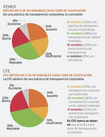Pemex y CFE carecen de transparencia de datos