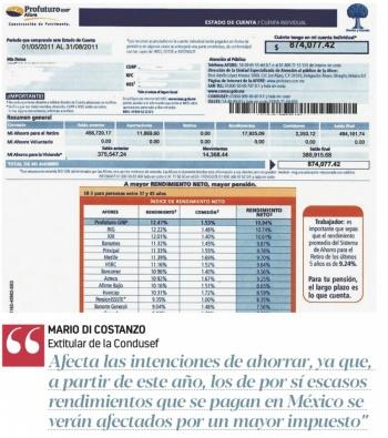 Ley de Ingresos trae alza de impuestos a Afores de 127%