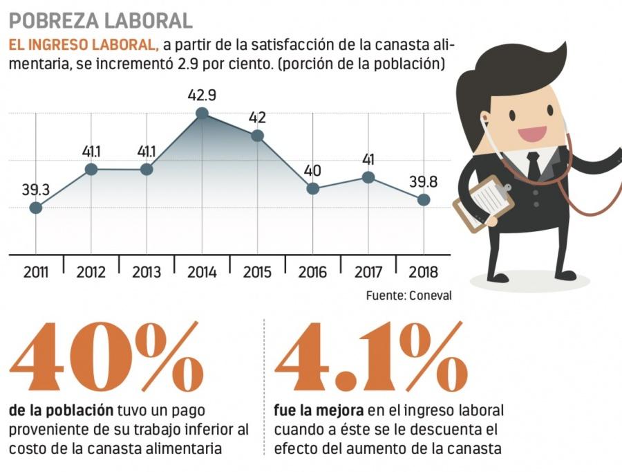 Menos pobres laborales, 40% elevan sus ingresos