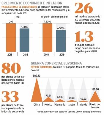 PIB de 4%, solo con certidumbre e inversión