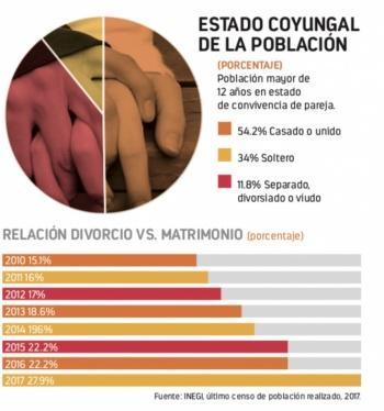 Menos matrimonios y más divorcios: Inegi