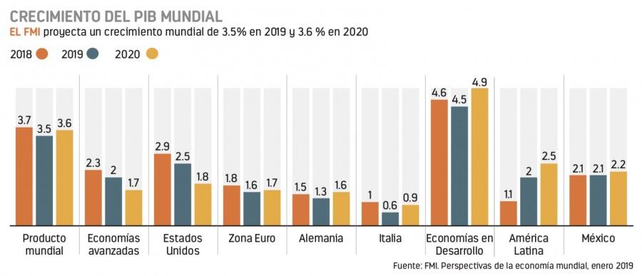 PIB de 2.4% con Peña, por energía y manufacturas