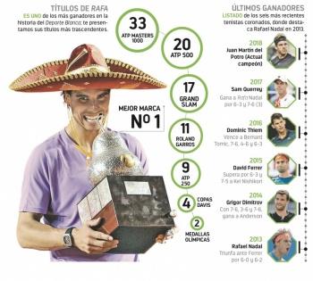 Rafael Nadal busca su tercer título en México