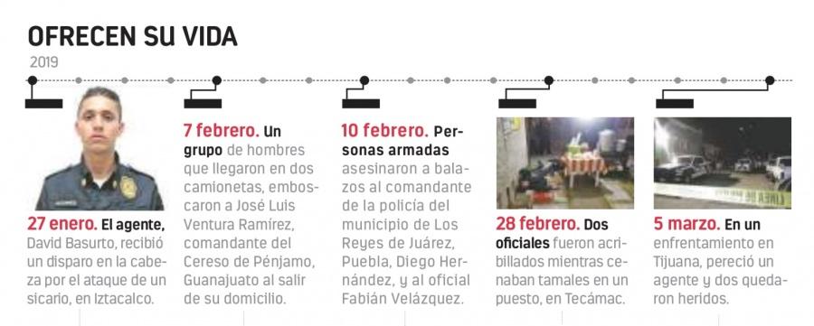 Muere asesinado un policía por día: ONG