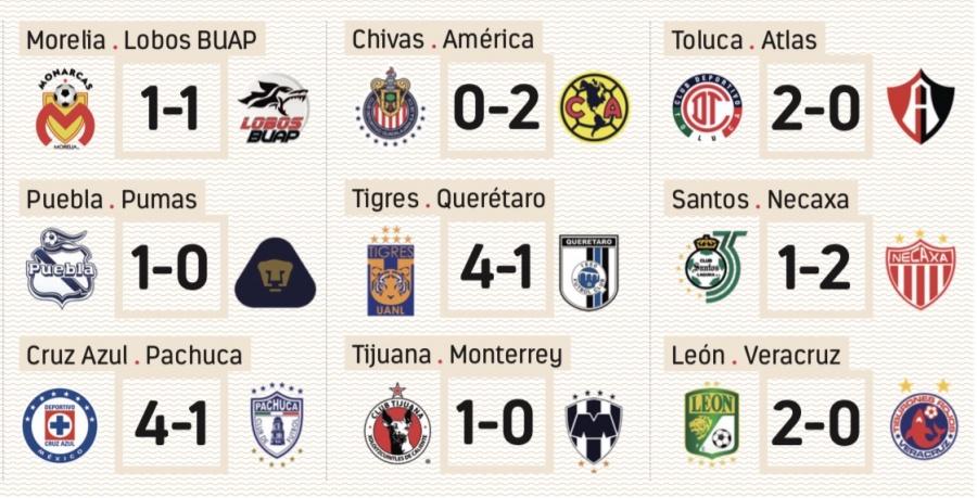 Resultados de Liga MX