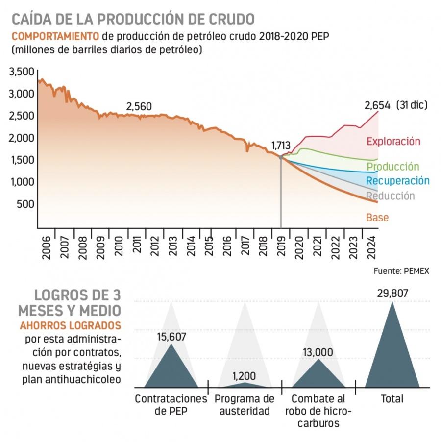 Se detuvo el declive petrolero, dice Pemex