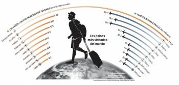 Turquía desbanca a México en Turismo