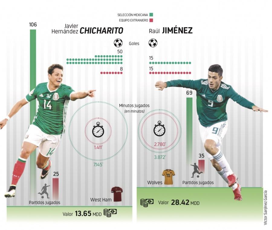 Con 42% de efectividad Jiménez supera a CH14