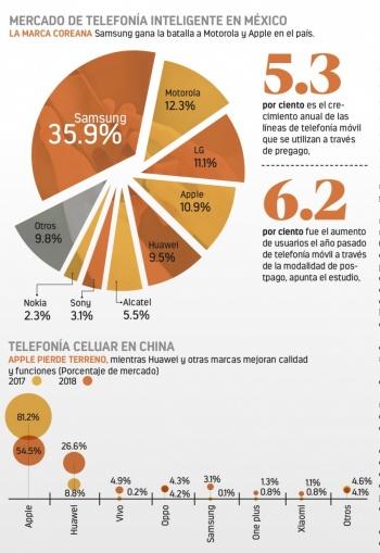 Usan celular 122 millones de mexicanos, casi todos