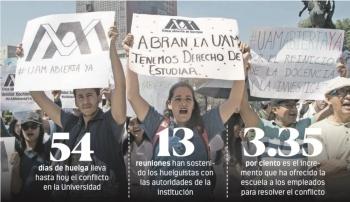 En peligro maestrías y becas por huelga en UAM