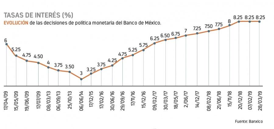 Banxico se planta tasa de interés en 8.25%
