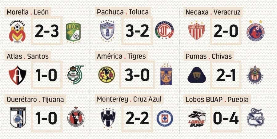 Resultados Liga MX/ Jornada 12
