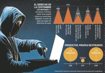 Multas por 19 mdp y 800 mil decomisos de piratería