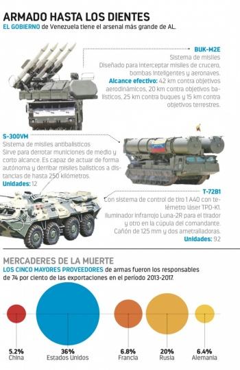 """Para """"guerra"""" con EU, Maduro tiene armas pero no soldados"""
