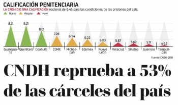 CNDH reprueba a 53% de las cárceles del país