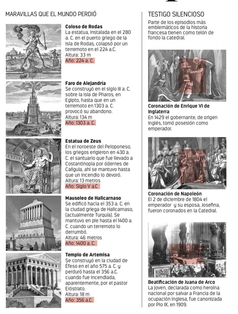 Fuego devora el cœur de París y la cultura europea