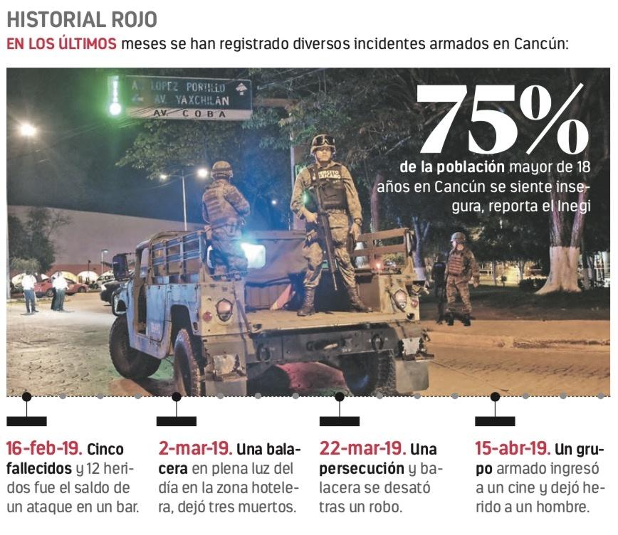 Por violencia caen 14% reservaciones a Cancún