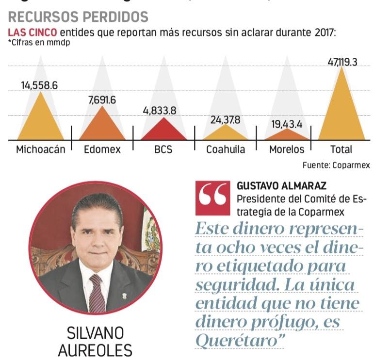 """Michoacán """"pierde"""" 14 mmdp: Coparmex"""