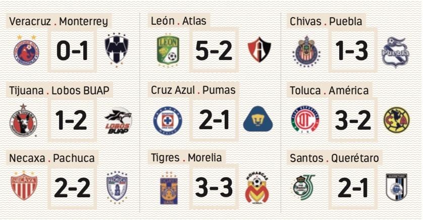 Resultados Liga MX  Jornada 15