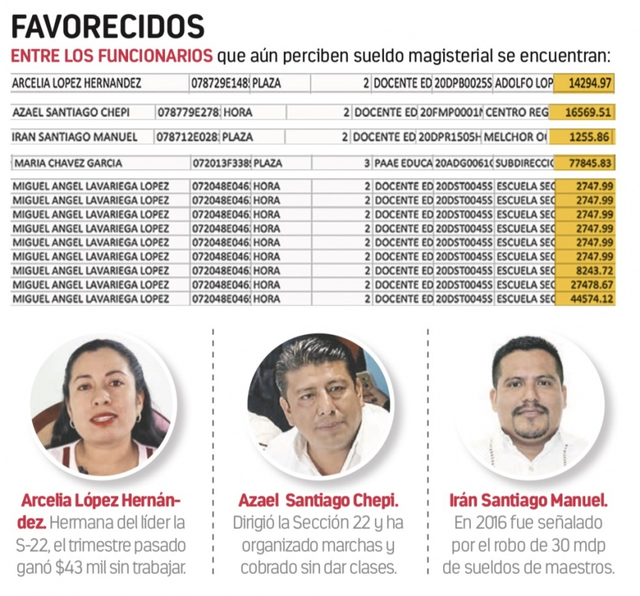 Morenistas aún cobran su sueldo de maestros