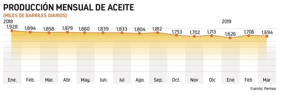 Pemex, lo menos rentable para invertir: Banco base