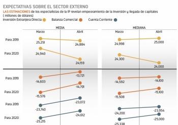 Menor inversión y PIB, dice encuesta Banxico