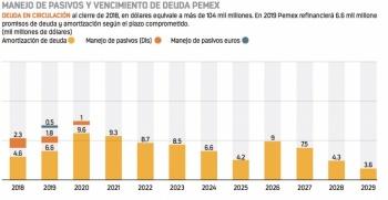 Buscan salvar Pemex con recorte burocrático