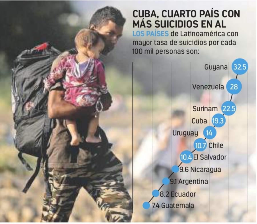 Suicidios aumentan 85% en 20 años de Chavismo