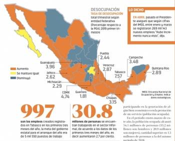 Tabasco y CDMX con el mayor desempleo del país