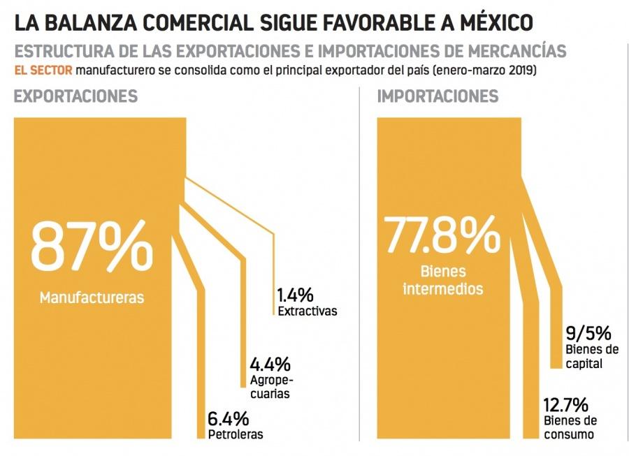 Ganan exportaciones , pero caen 4.8% las de Pemex