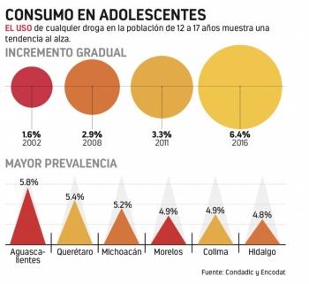 Se vuelven adictos 32% de primerizos en drogas