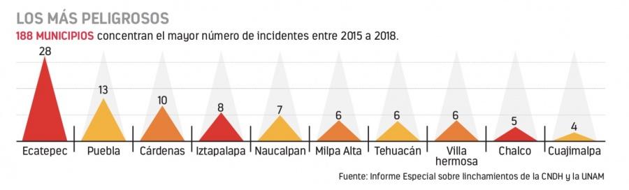 Repuntan 190 por ciento linchamientos en el país
