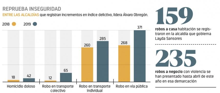 Aumenta 71% homicidios en Alcaldía de Sansores