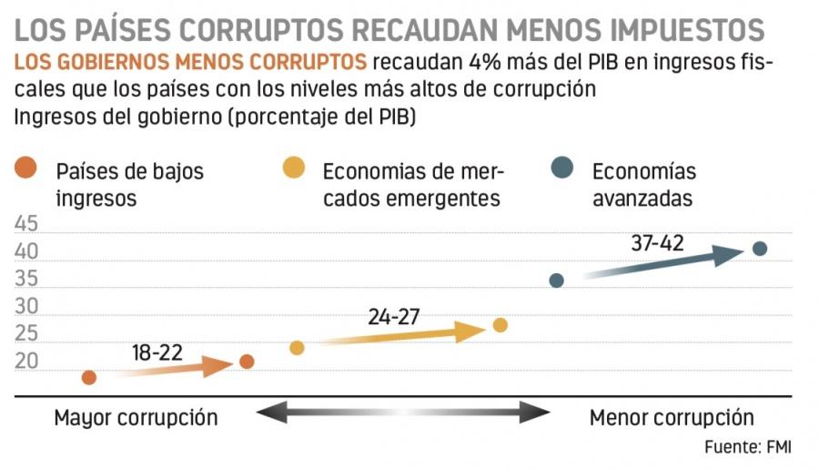 Los más corruptos recaudan menos impuestos, apunta FMI