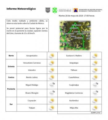 Alerta Amarilla en la CDMX por temperaturas elevadas