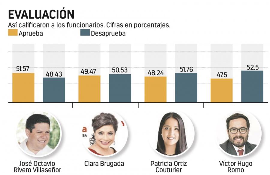 Aprueban al Alcalde de Milpa Alta 51.7%; Romo, reprobado
