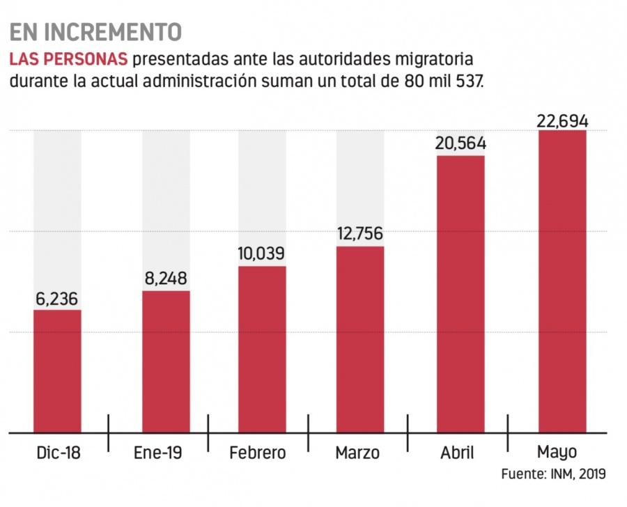 En cinco meses Gobierno eleva 175% la detención de migrantes
