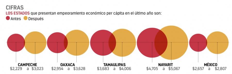 Alito deja Campeche con la peor deuda per cápita del país
