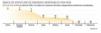 México cae 6 puestos en atracción energética