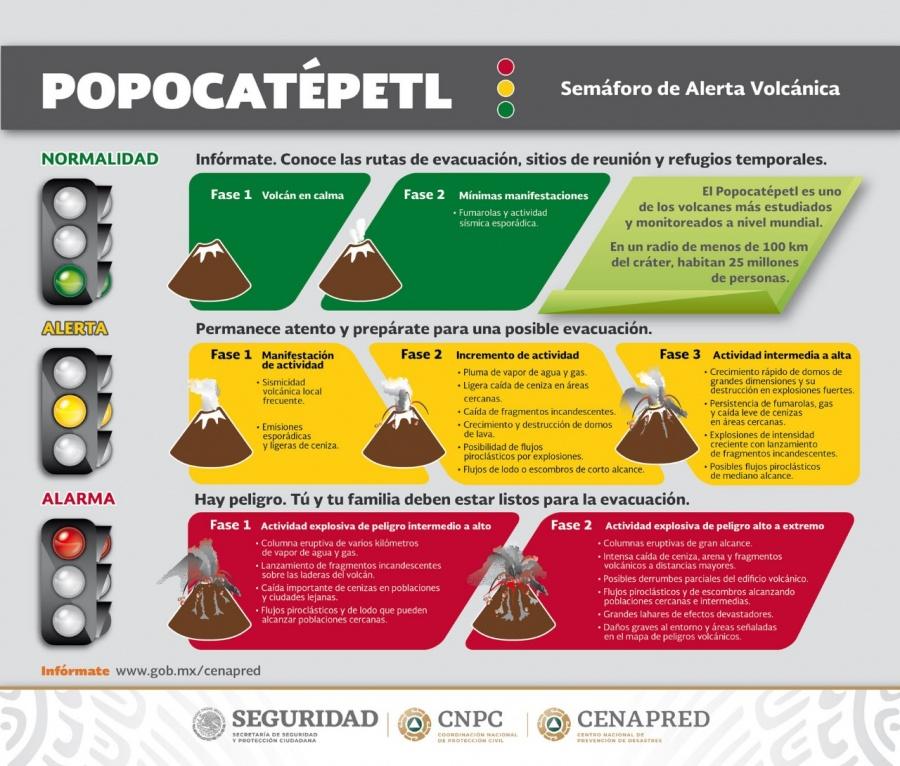 La actividad del Popocatépetl no representa un crecimiento acelerado: Comité Científico