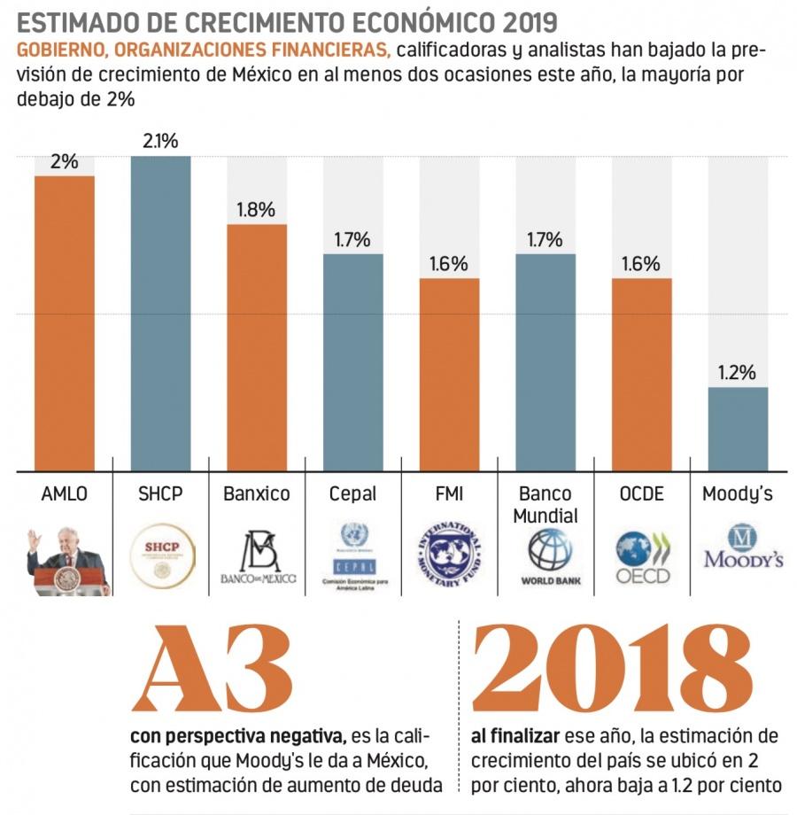 Prevé Moody's crecimiento de México de solo 1.2%