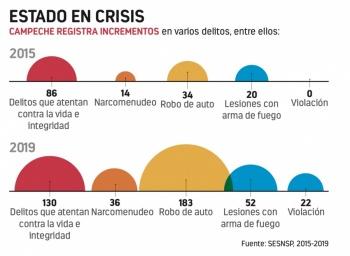 Alito se va de Campeche con un alza de 51% en delitos