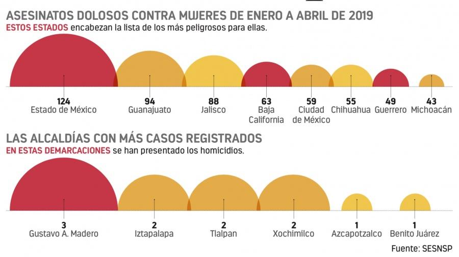 CDMX es quinto lugar en feminicidios en el país