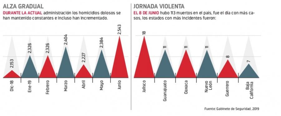En gestión de Obrador se registran 78 muertos al día