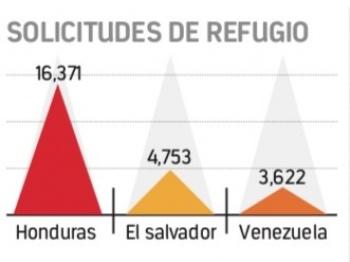 Se disparan 2 mil por ciento peticiones de asilo